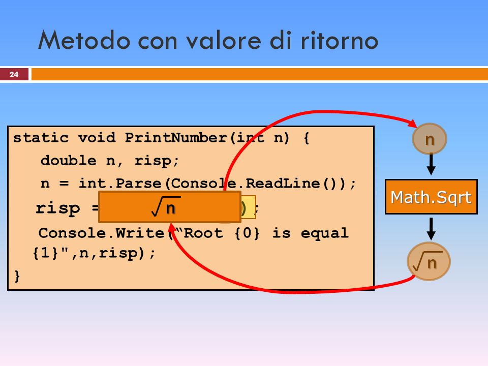 Metodo con valore di ritorno 24 static void PrintNumber(int n) { double n, risp; n = int.Parse(Console.ReadLine()); risp = Math.Sqrt(n); Console.Write