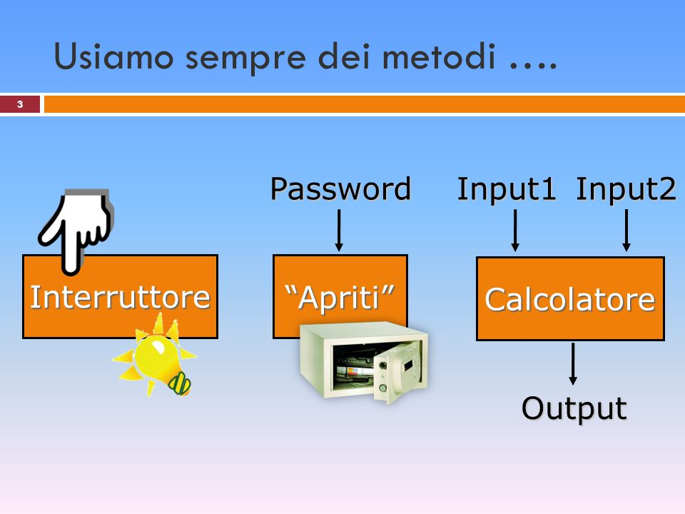 Metodo con valore di ritorno 24 static void PrintNumber(int n) { double n, risp; n = int.Parse(Console.ReadLine()); risp = Math.Sqrt(n); Console.Write( Root {0} is equal {1} ,n,risp); } Math.Sqrt n n n