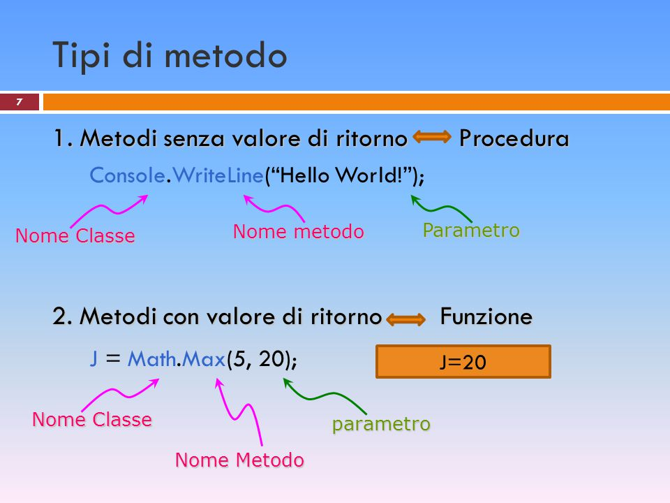 """Tipi di metodo 1. Metodi senza valore di ritorno Procedura Console.WriteLine(""""Hello World!""""); 2. Metodi con valore di ritorno Funzione J = Math.Max(5,"""