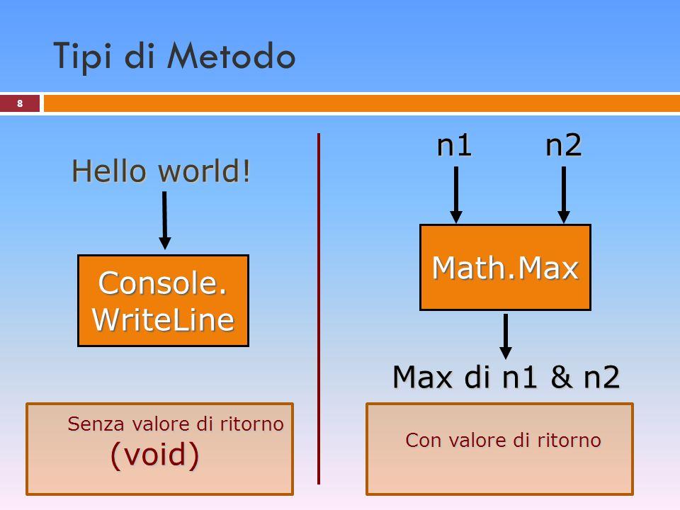8 Tipi di Metodo Math.Max Max di n1 & n2 Console. WriteLine Hello world! Con valore di ritorno Senza valore di ritorno (void) Senza valore di ritorno