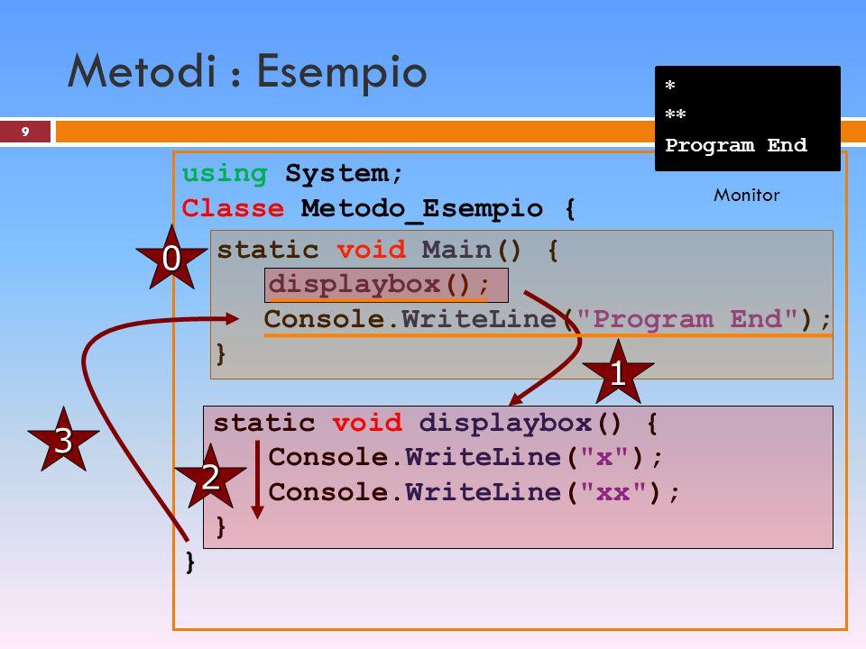 Esempio 3: calcolo volume cilindro 30 static void Main() { double r,h,V; r = double.Parse(Console.ReadLine()); h = double.Parse(Console.ReadLine()); V = Math.Pi*r*r*h; Console.Write( V = {0} ,V); } v_cilindro r V h