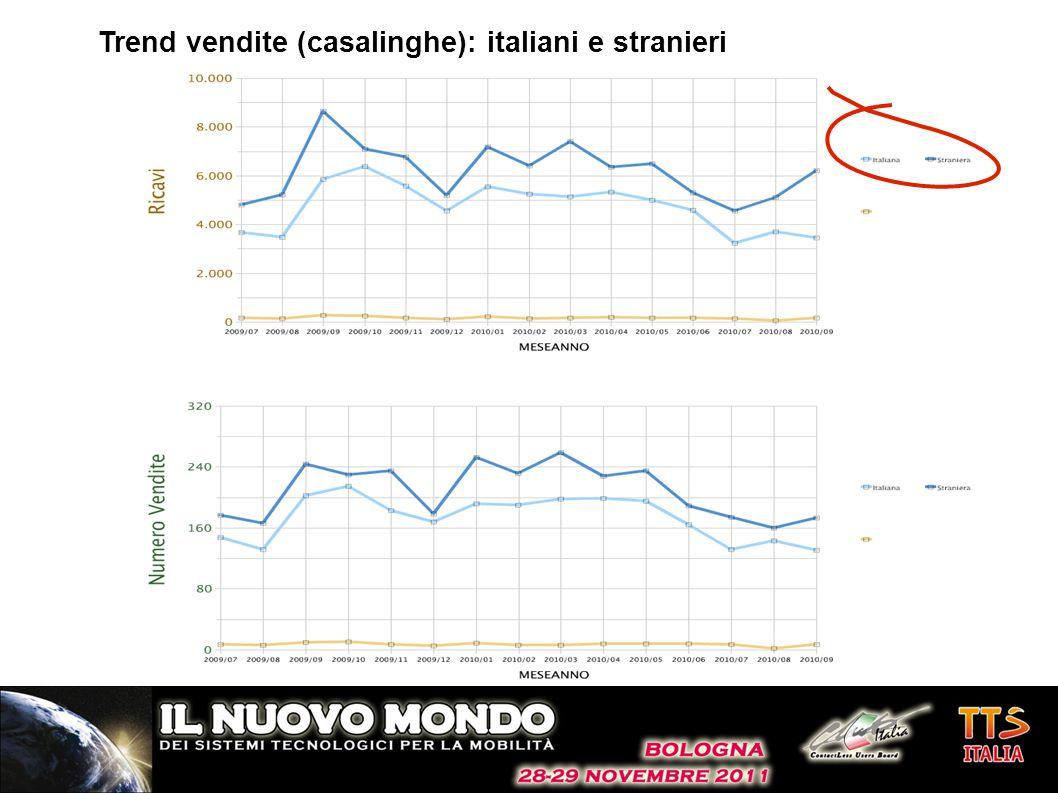 Trend vendite (casalinghe): italiani e stranieri