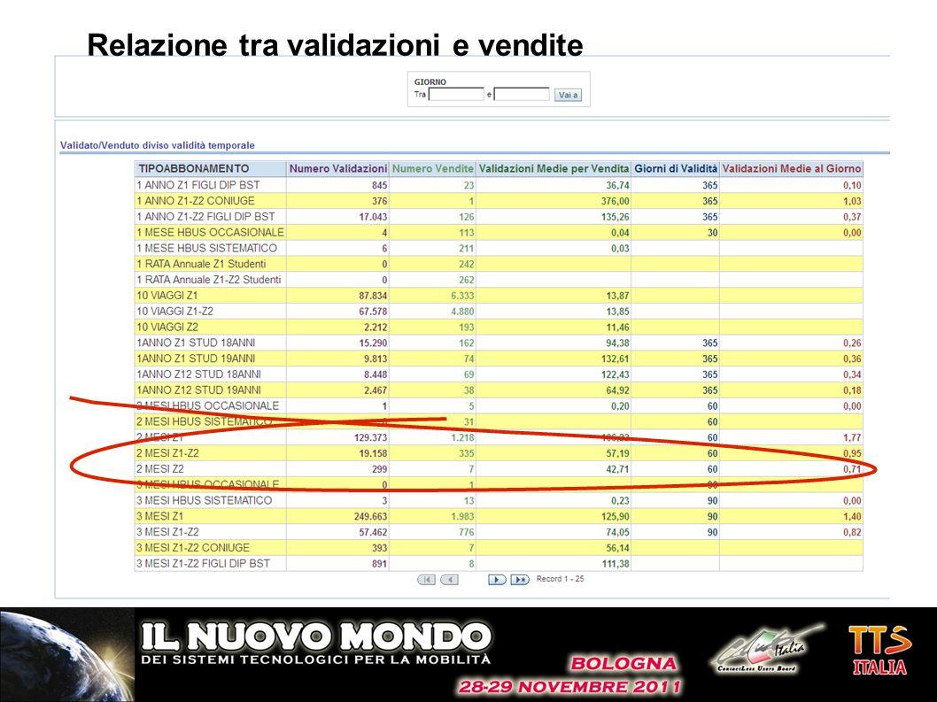 Relazione tra validazioni e vendite