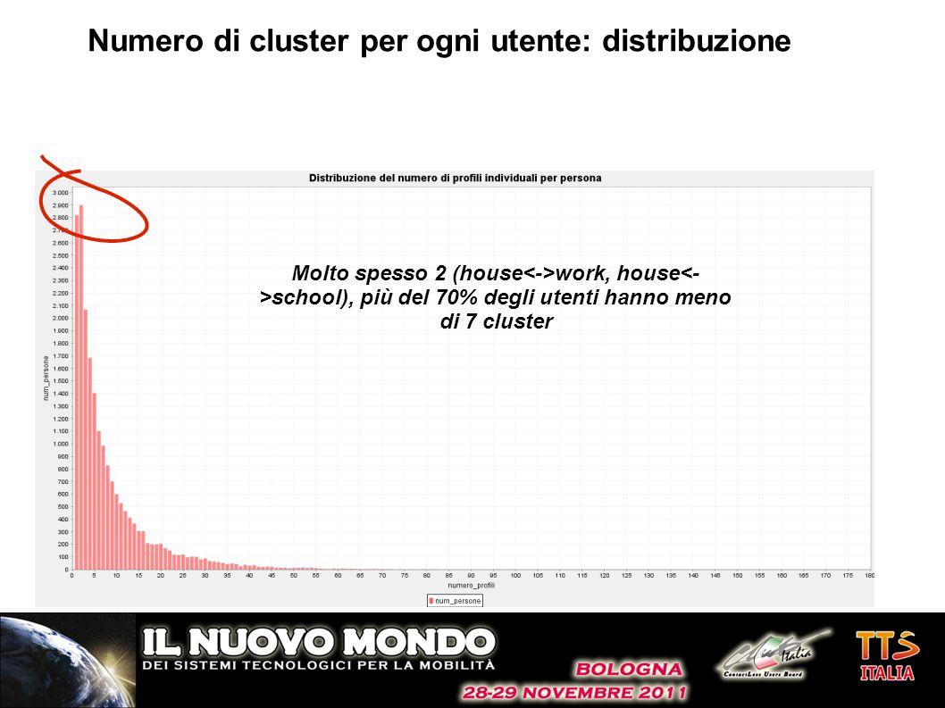 Numero di cluster per ogni utente: distribuzione Molto spesso 2 (house work, house school), più del 70% degli utenti hanno meno di 7 cluster