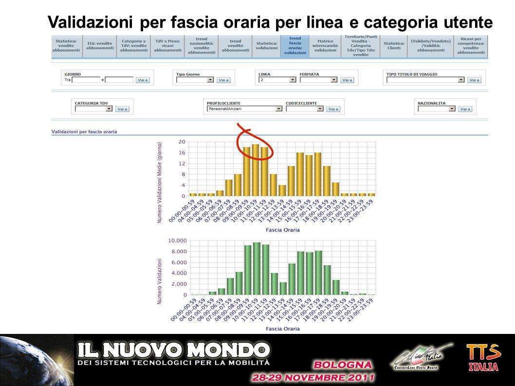 Validazioni per fascia oraria per linea e categoria utente