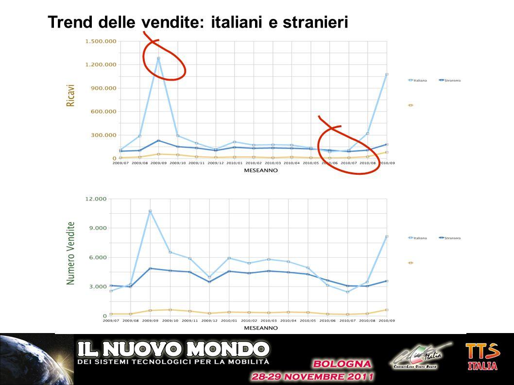 Trend delle vendite: italiani e stranieri