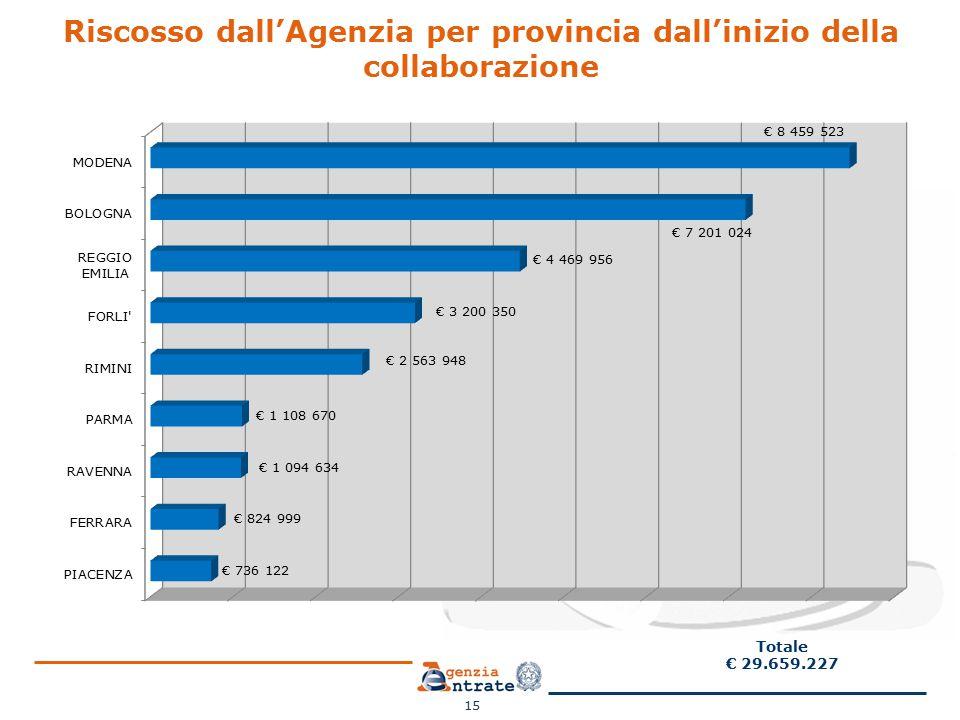 Riscosso dall'Agenzia per provincia dall'inizio della collaborazione 15 Totale € 29.659.227