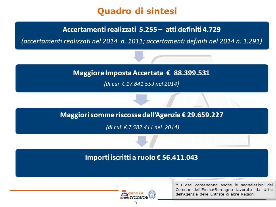 Quadro di sintesi 3 Accertamenti realizzati 5.255 – atti definiti 4.729 (accertamenti realizzati nel 2014 n.