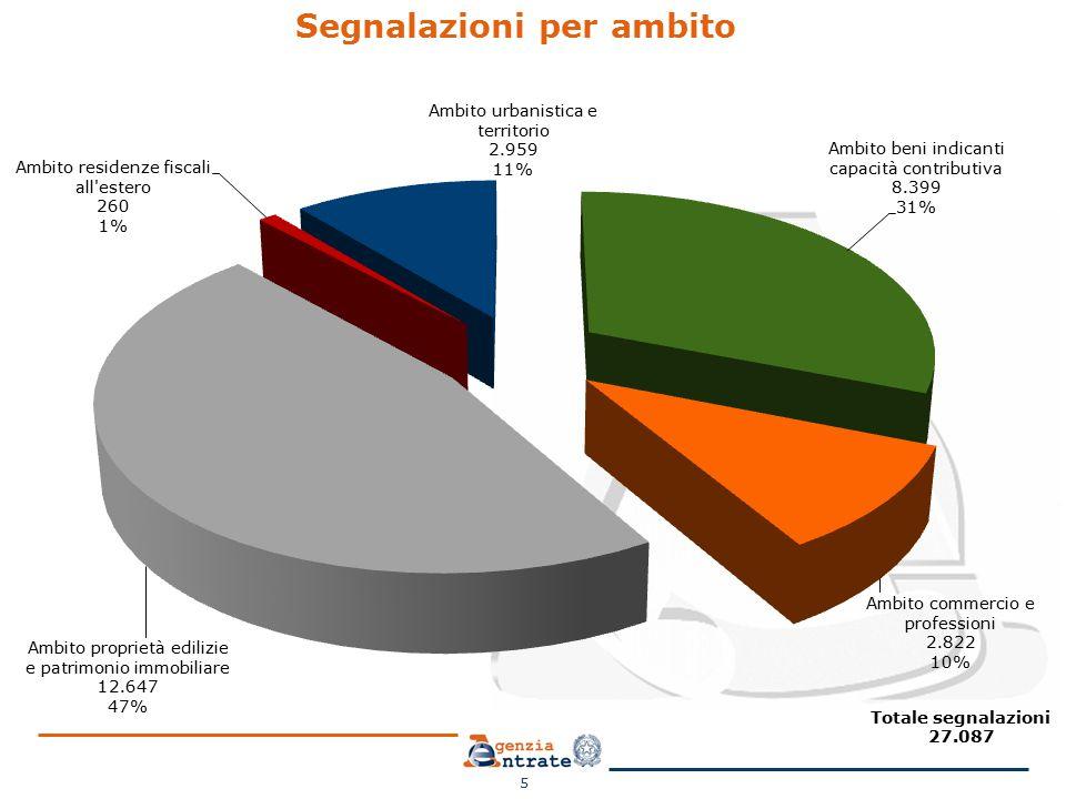 Somme incassate dai Comuni in Emilia- Romagna nel 2014 16