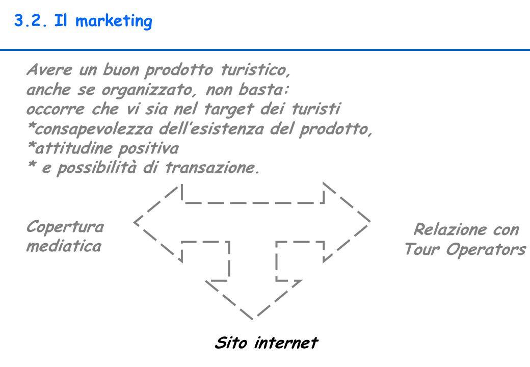 3.2. Il marketing Avere un buon prodotto turistico, anche se organizzato, non basta: occorre che vi sia nel target dei turisti *consapevolezza dell'es