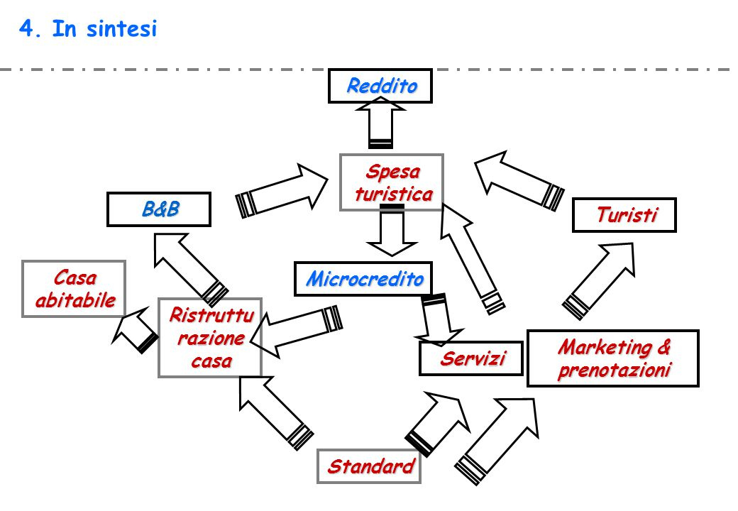 4. In sintesi Standard Ristruttu razione casa B&B Marketing & prenotazioni Turisti Reddito Microcredito Spesa turistica Casa abitabile Servizi