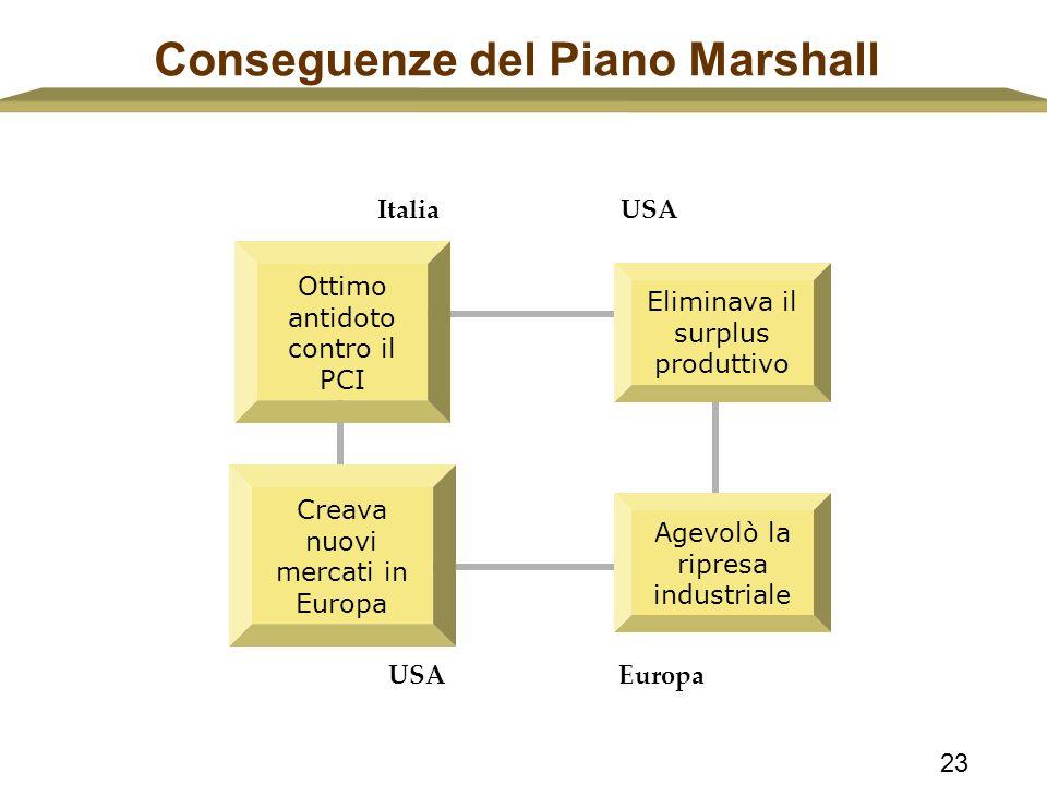 23 Conseguenze del Piano Marshall Italia USA Europa Ottimo antidoto contro il PCI Creava nuovi mercati in Europa Eliminava il surplus produttivo Agevo