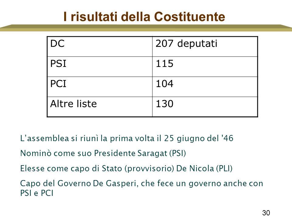 30 I risultati della Costituente DC207 deputati PSI115 PCI104 Altre liste130 L'assemblea si riunì la prima volta il 25 giugno del '46 Nominò come suo
