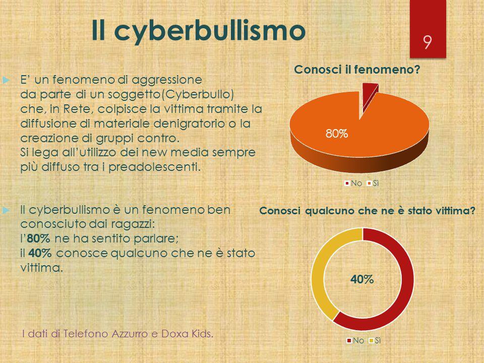 Il cyberbullismo  E' un fenomeno di aggressione da parte di un soggetto(Cyberbullo) che, in Rete, colpisce la vittima tramite la diffusione di materi