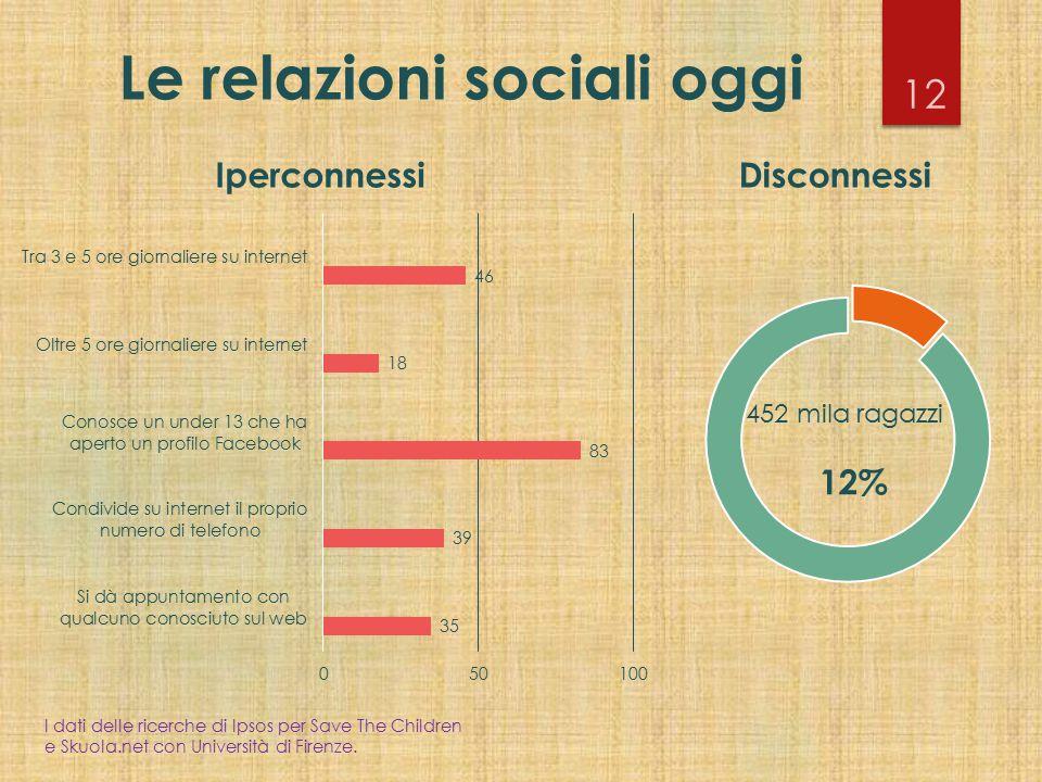Le relazioni sociali oggi 12 452 mila ragazzi 12% DisconnessiIperconnessi I dati delle ricerche di Ipsos per Save The Children e Skuola.net con Univer