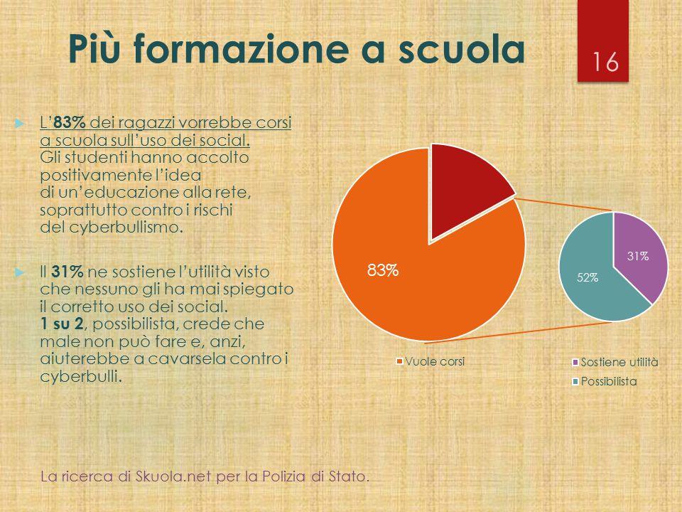 Più formazione a scuola 16  L' 83% dei ragazzi vorrebbe corsi a scuola sull'uso dei social. Gli studenti hanno accolto positivamente l'idea di un'edu