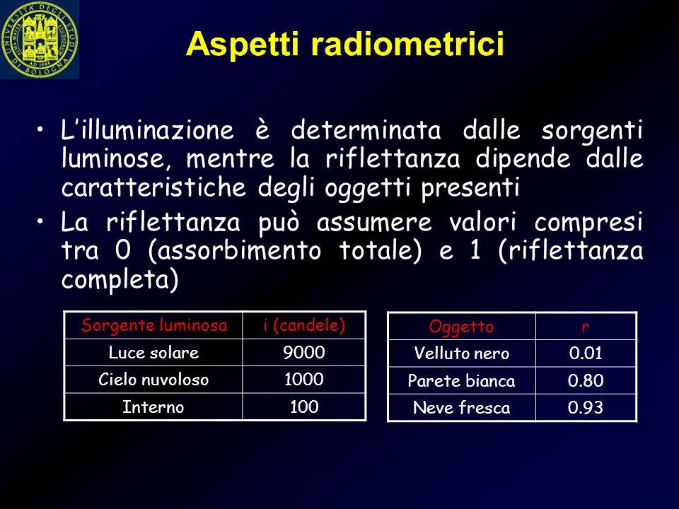 Aspetti radiometrici L'illuminazione è determinata dalle sorgenti luminose, mentre la riflettanza dipende dalle caratteristiche degli oggetti presenti