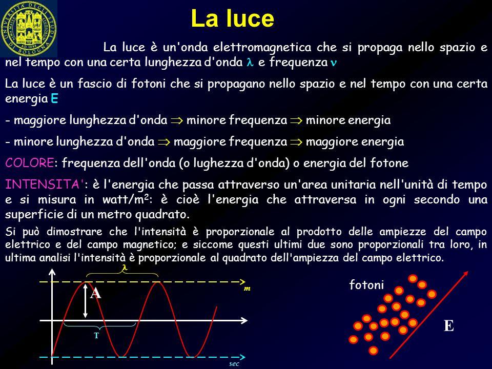 La luce è un'onda elettromagnetica che si propaga nello spazio e nel tempo con una certa lunghezza d'onda e frequenza La luce è un fascio di fotoni ch