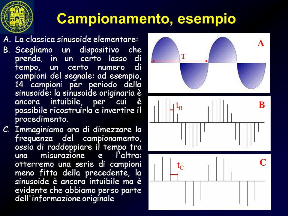 Campionamento, esempio A.La classica sinusoide elementare: B.Scegliamo un dispositivo che prenda, in un certo lasso di tempo, un certo numero di campi