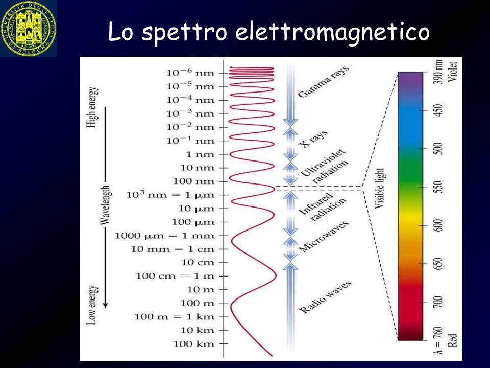 Risoluzione in livelli di grigio I livelli adoperati sono 16 nell'immagine in alto a sinistra.