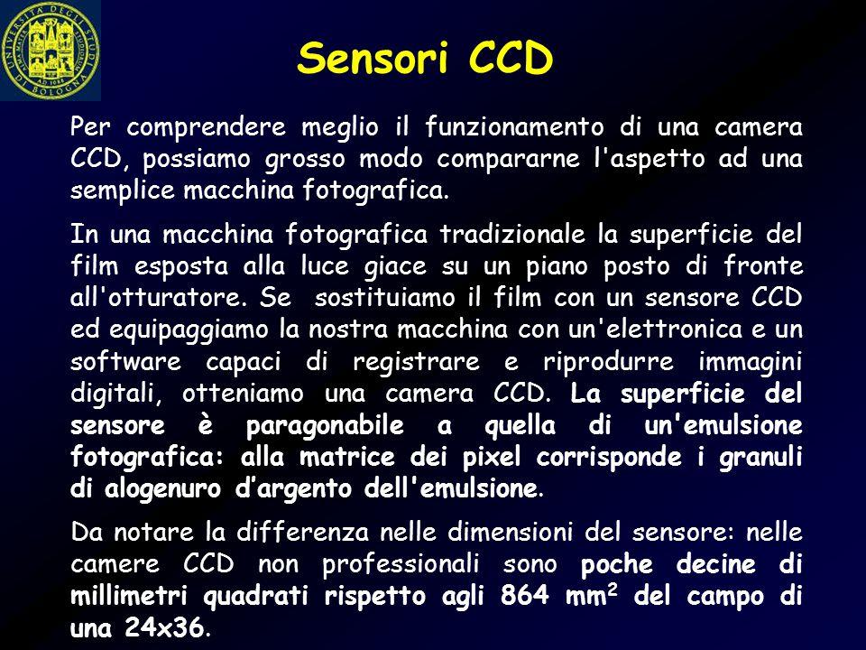 Per comprendere meglio il funzionamento di una camera CCD, possiamo grosso modo compararne l'aspetto ad una semplice macchina fotografica. In una macc