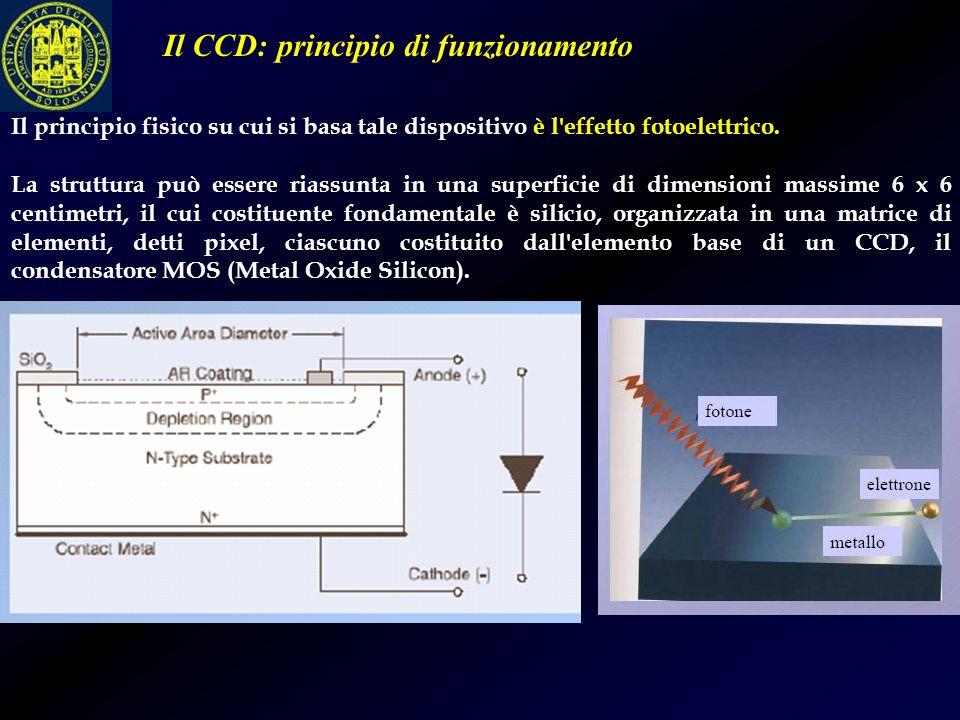 Il principio fisico su cui si basa tale dispositivo è l'effetto fotoelettrico. La struttura può essere riassunta in una superficie di dimensioni massi