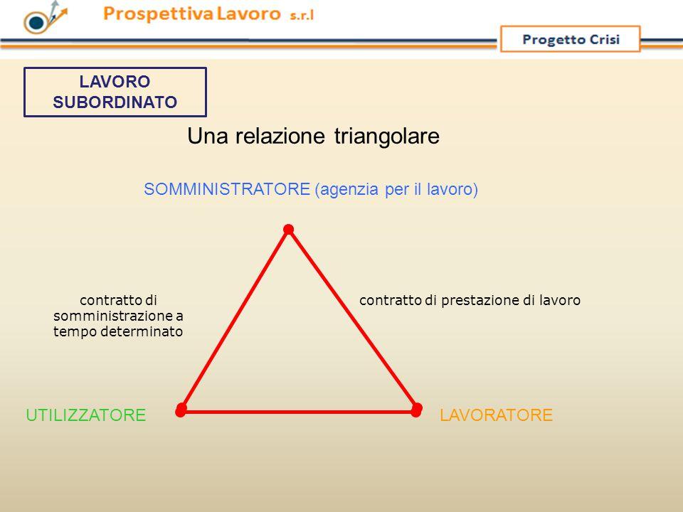 Una relazione triangolare contratto di somministrazione a tempo determinato contratto di prestazione di lavoro UTILIZZATORELAVORATORE SOMMINISTRATORE