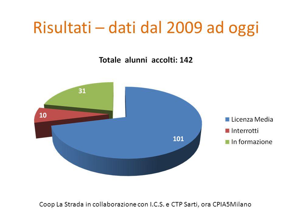 Risultati – dati dal 2009 ad oggi Coop La Strada in collaborazione con I.C.S. e CTP Sarti, ora CPIA5Milano