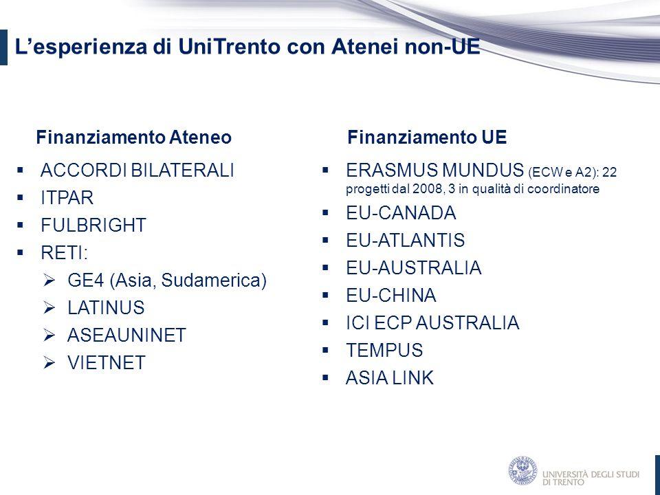 Finanziamento Ateneo  ACCORDI BILATERALI  ITPAR  FULBRIGHT  RETI:  GE4 (Asia, Sudamerica)  LATINUS  ASEAUNINET  VIETNET Finanziamento UE  ERA