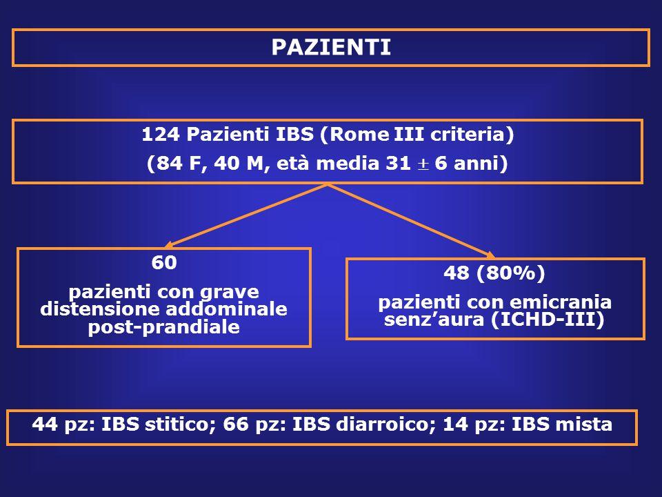 PAZIENTI 124 Pazienti IBS (Rome III criteria) (84 F, 40 M, età media 31  6 anni) 60 pazienti con grave distensione addominale post-prandiale 48 (80%) pazienti con emicrania senz'aura (ICHD-III) 44 pz: IBS stitico; 66 pz: IBS diarroico; 14 pz: IBS mista