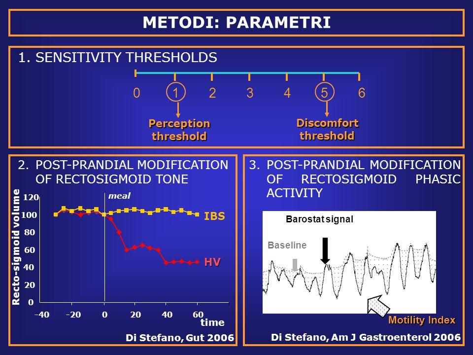 METODI: PARAMETRI 1.SENSITIVITY THRESHOLDS 123456 Discomfort threshold Perception threshold 2.POST-PRANDIAL MODIFICATION OF RECTOSIGMOID TONE 3.POST-PRANDIAL MODIFICATION OF RECTOSIGMOID PHASIC ACTIVITY Baseline Barostat signal Motility Index 0 0 20 40 60 80 100 120 -40-200204060 IBS HV Recto-sigmoid volume time Di Stefano, Gut 2006 Di Stefano, Am J Gastroenterol 2006 meal