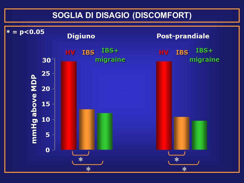 0 5 10 15 20 25 30 mmHg above MDP DigiunoPost-prandiale HVIBSIBS+migraineHVIBSIBS+migraine      = p<0.05 SOGLIA DI DISAGIO (DISCOMFORT)