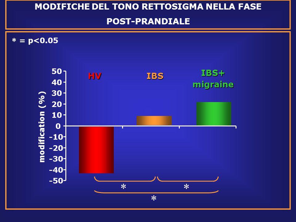 -50 -40 -30 -20 -10 0 10 20 30 40 50 modification (%)  = p<0.05 MODIFICHE DEL TONO RETTOSIGMA NELLA FASE POST-PRANDIALE HVIBSIBS+migraine   