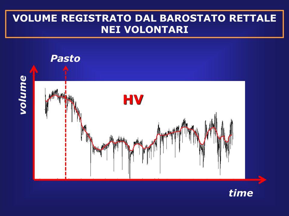 VOLUME REGISTRATO DAL BAROSTATO RETTALE NEI VOLONTARI time volume PastoHV
