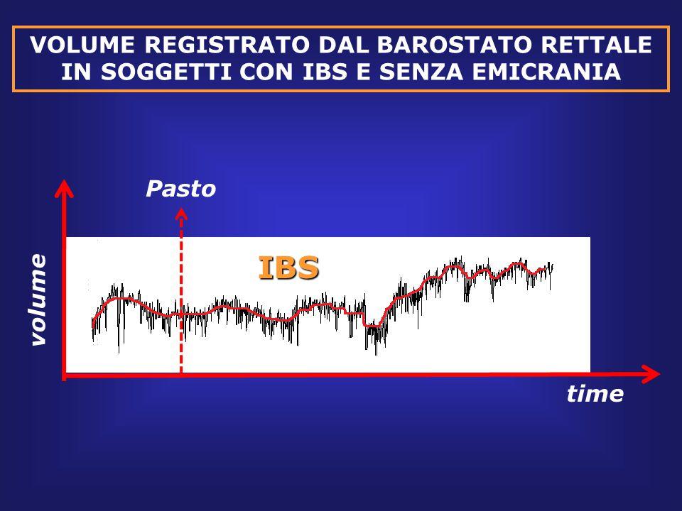 VOLUME REGISTRATO DAL BAROSTATO RETTALE IN SOGGETTI CON IBS E SENZA EMICRANIA time volume PastoIBS