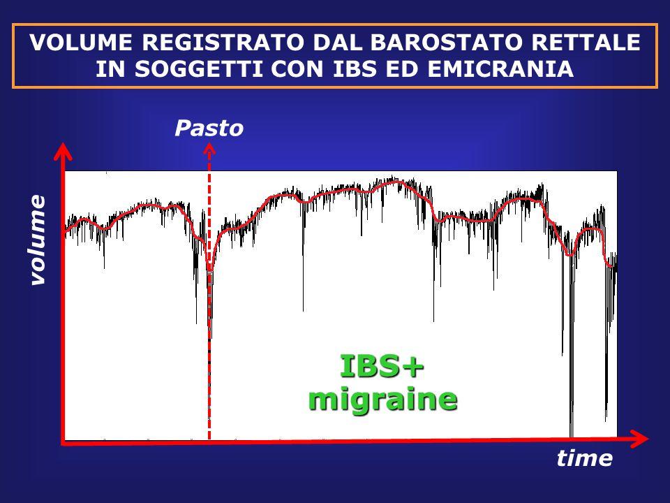 VOLUME REGISTRATO DAL BAROSTATO RETTALE IN SOGGETTI CON IBS ED EMICRANIA time volume PastoIBS+migraine
