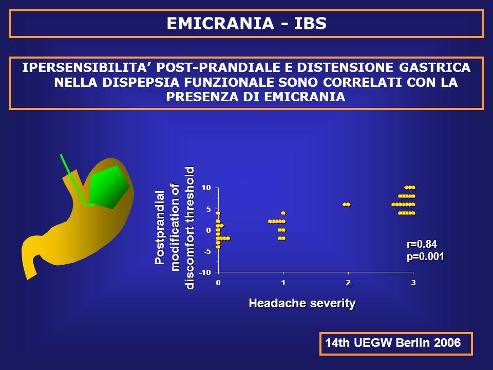 IPERSENSIBILITA' POST-PRANDIALE E DISTENSIONE GASTRICA NELLA DISPEPSIA FUNZIONALE SONO CORRELATI CON LA PRESENZA DI EMICRANIA 14th UEGW Berlin 2006 EMICRANIA - IBS Headache severity Postprandial modification of discomfort threshold r=0.84p=0.001
