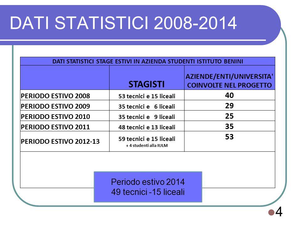 DATI STATISTICI 2008-2014 4 DATI STATISTICI STAGE ESTIVI IN AZIENDA STUDENTI ISTITUTO BENINI STAGISTI AZIENDE/ENTI/UNIVERSITA COINVOLTE NEL PROGETTO PERIODO ESTIVO 2008 53 tecnici e 15 liceali 40 PERIODO ESTIVO 2009 35 tecnici e 6 liceali 29 PERIODO ESTIVO 2010 35 tecnici e 9 liceali 25 PERIODO ESTIVO 2011 48 tecnici e 13 liceali 35 PERIODO ESTIVO 2012-13 59 tecnici e 15 liceali + 4 studenti alla IULM 53 Periodo estivo 2014 49 tecnici -15 liceali