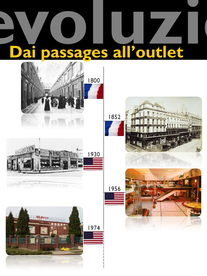 evoluzione Dai passages all'outlet 1800 1852 1930 1956 1974