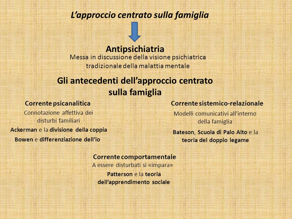L'approccio centrato sulla famiglia Antipsichiatria Gli antecedenti dell'approccio centrato sulla famiglia Corrente psicanalitica Connotazione affetti