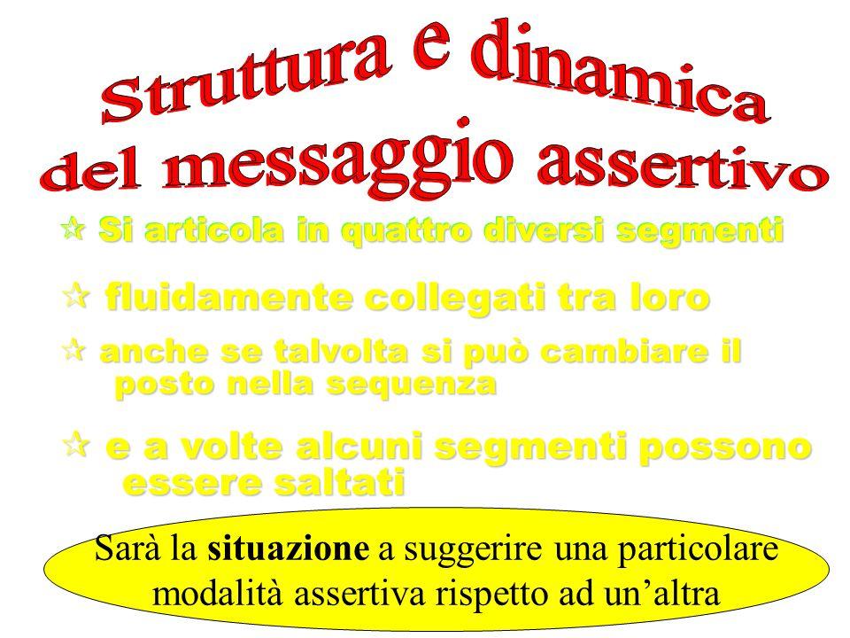 Messaggio assertivo  Difesa dei propri diritti (ma io……….)  Difesa dei propri diritti (ma io……….)  Indicazione di nuove regole o di cambiamenti da