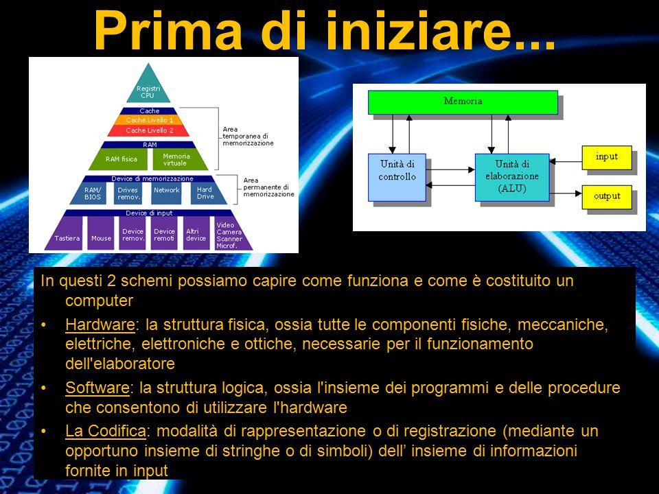 Prima di iniziare... In questi 2 schemi possiamo capire come funziona e come è costituito un computer Hardware: la struttura fisica, ossia tutte le co