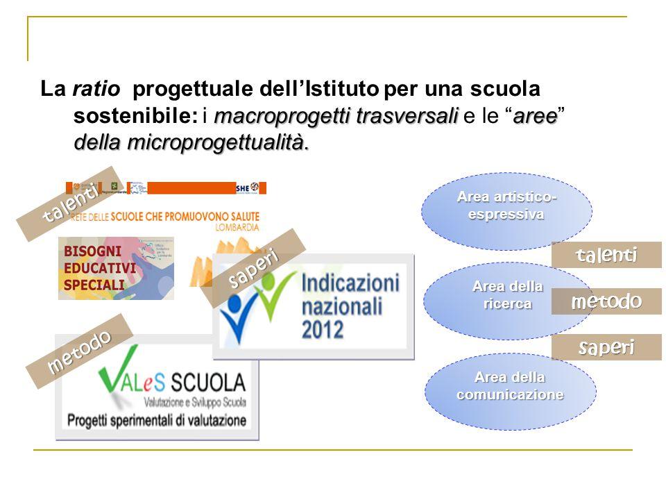 macroprogetti trasversaliaree della microprogettualità. La ratio progettuale dell'Istituto per una scuola sostenibile: i macroprogetti trasversali e l