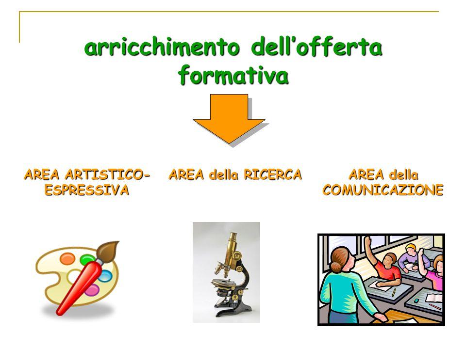 arricchimento dell'offerta formativa AREA ARTISTICO- ESPRESSIVA AREA della RICERCA AREA della COMUNICAZIONE