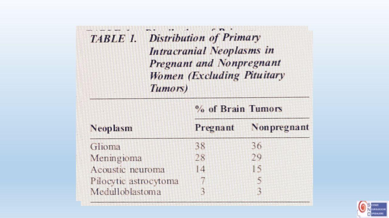 Alcune considerazioni di ordine generale: 1.I progressi delle tecniche anestesiologiche hanno reso assolutamente ben tollerata l'anestesia durante la gravidanza sia per la mamma che per il bambino, rimane comunque elevata (9%) l'incidenza di parti prematuri in donne sottoposte a interventi durante la gravidanza 2.