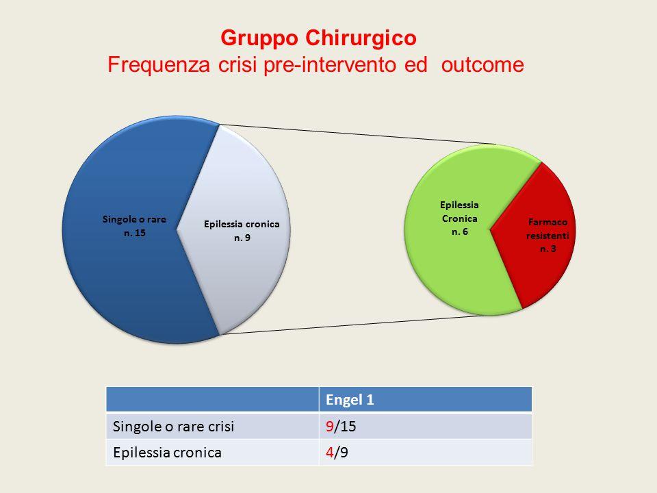 Engel 1 Singole o rare crisi9/15 Epilessia cronica4/9 Gruppo Chirurgico Frequenza crisi pre-intervento ed outcome