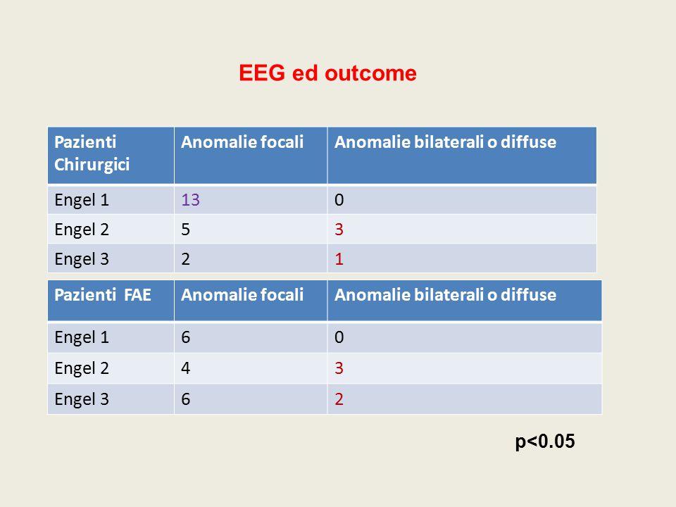 EEG ed outcome Pazienti Chirurgici Anomalie focaliAnomalie bilaterali o diffuse Engel 1130 Engel 253 Engel 321 Pazienti FAEAnomalie focaliAnomalie bil
