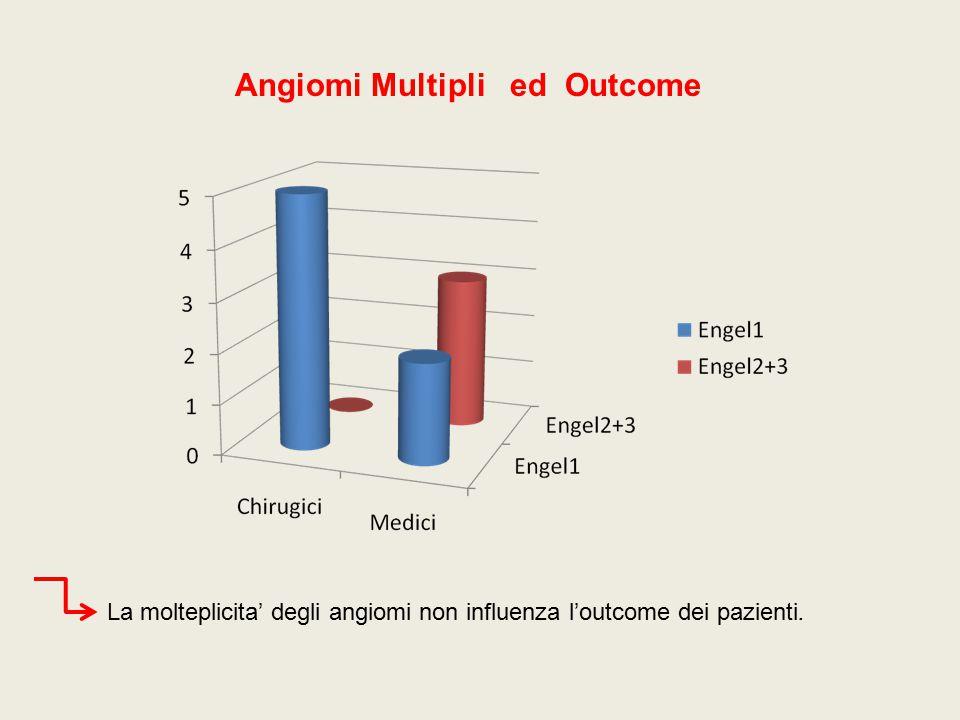 Angiomi Multipli ed Outcome La molteplicita' degli angiomi non influenza l'outcome dei pazienti.
