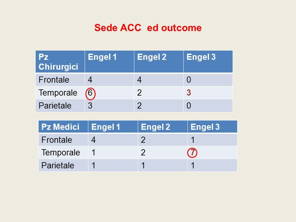 Sede ACC ed outcome Pz Chirurgici Engel 1Engel 2Engel 3 Frontale440 Temporale623 Parietale320 Pz MediciEngel 1Engel 2Engel 3 Frontale421 Temporale127