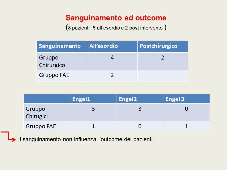 Sanguinamento ed outcome ( 8 pazienti -6 all'esordio e 2 post intervento ) SanguinamentoAll'esordioPostchirurgico Gruppo Chirurgico 42 Gruppo FAE2 Il